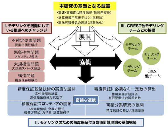 crest_oishi_modeling